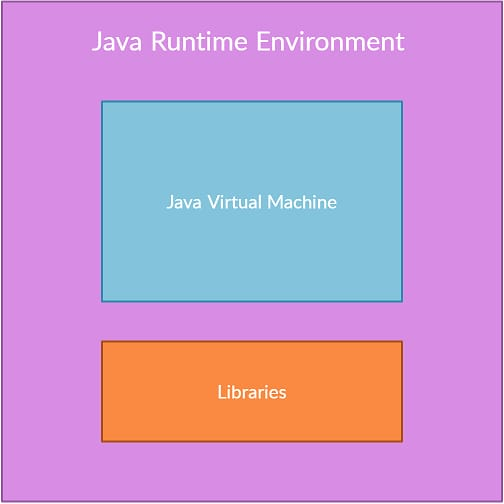 What is Java Runtime Environment