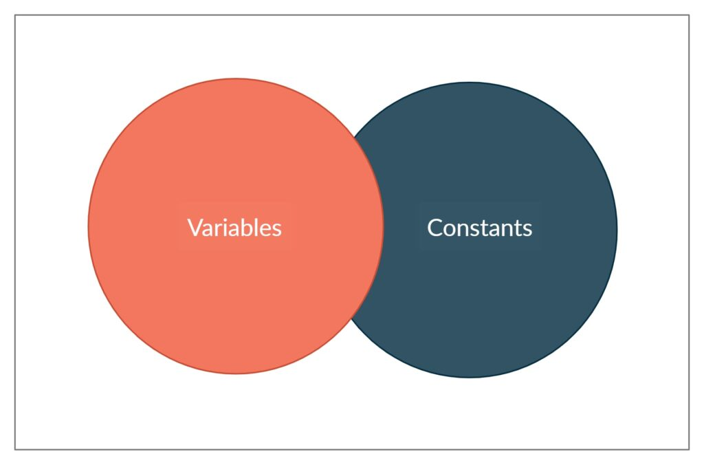 Variables and Constants in Java