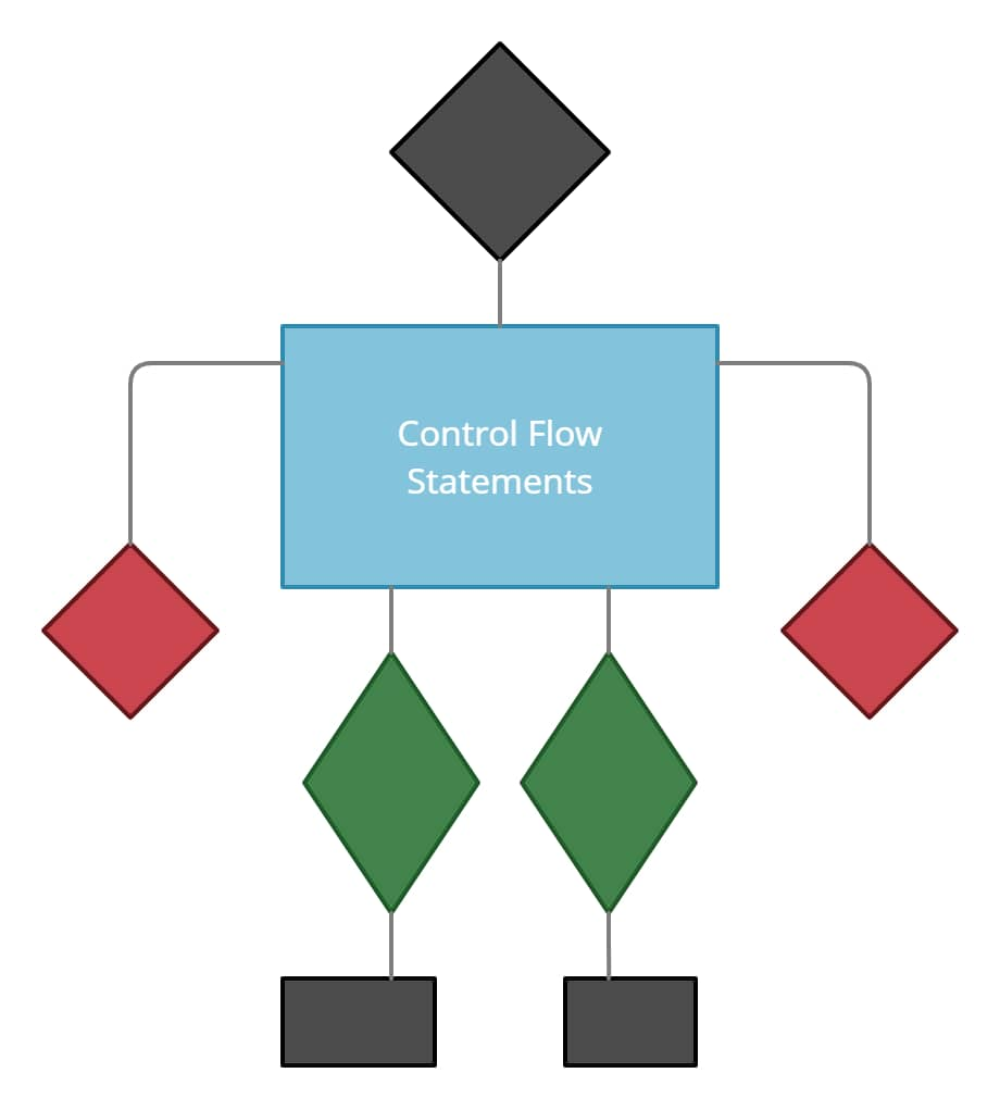 what are control flow statements in java