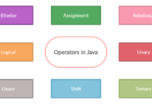 What are Operators in Java