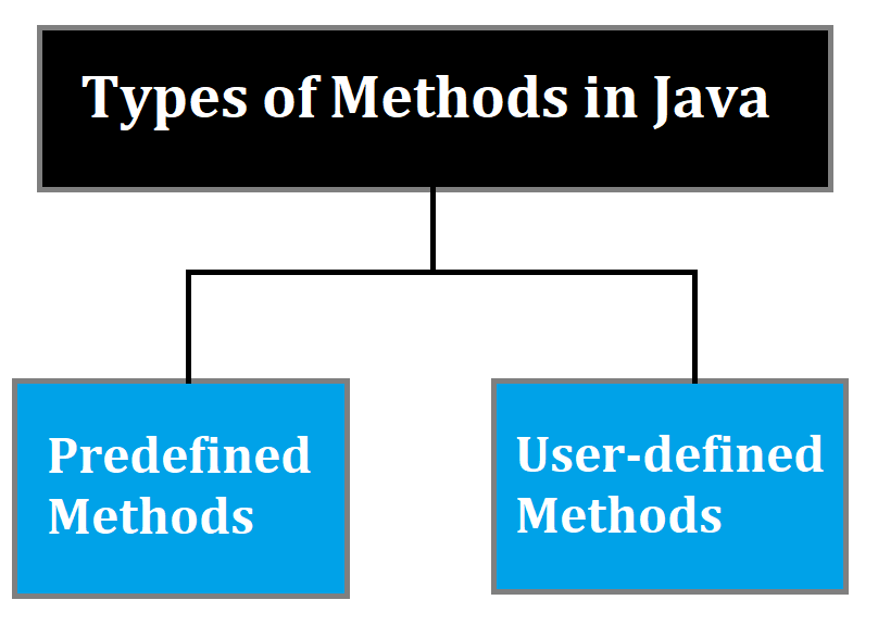 What are the types of Methods in Java?