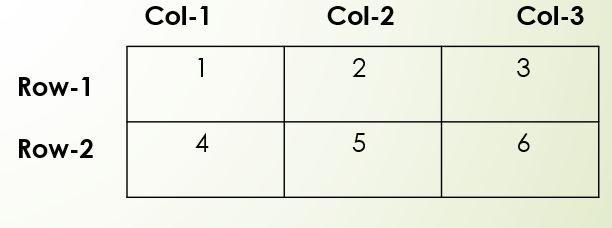 2-D array