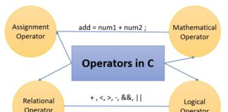 What are Operators in C