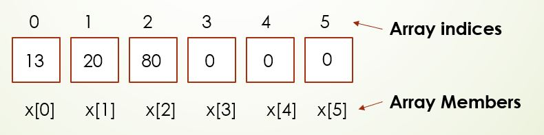 What happens when arrays are left with empty members