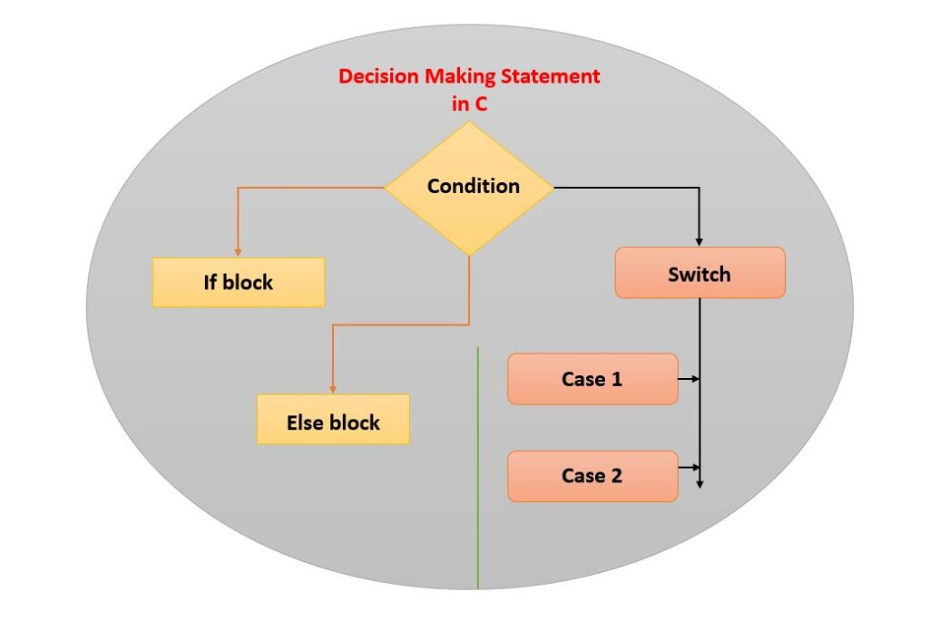 What is Decision Making Statements in C