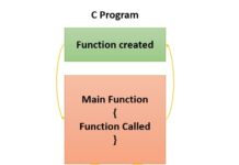 What is Function in C Programming Language