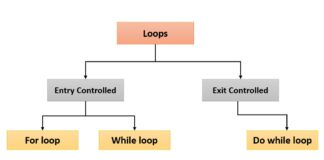What is Loop Statement in C