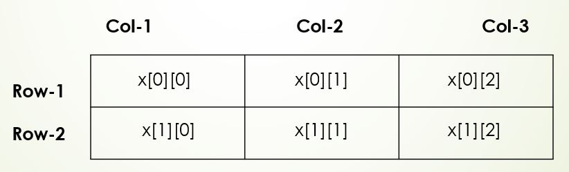 Write a program to reverse an array element