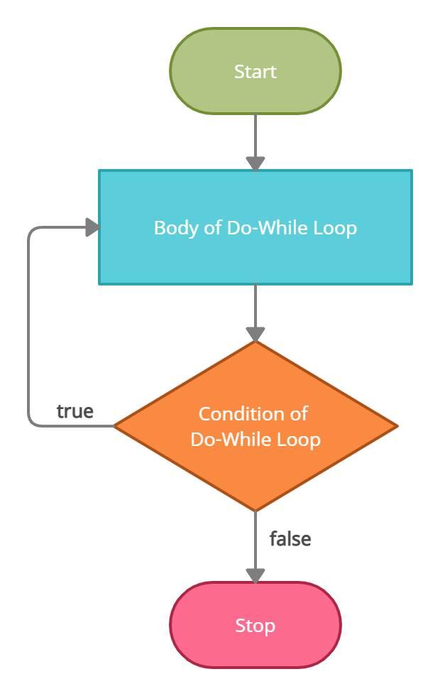do-while loop