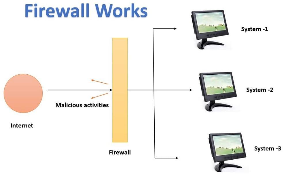 How do firewalls work