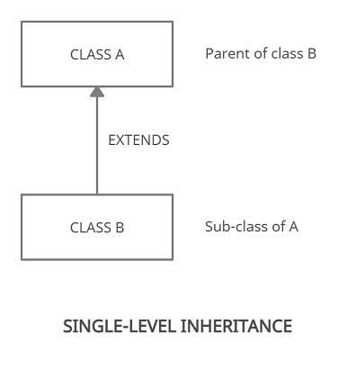 single-level inheritance