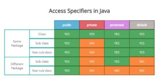 what are access modifiers in java