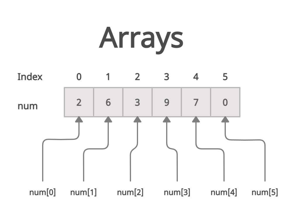 what are arrays in java