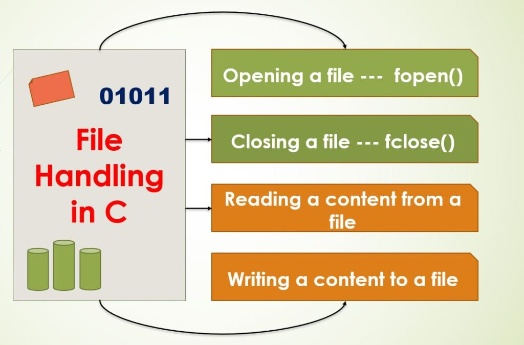 What is file handling in C