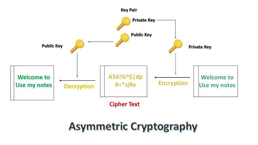 what is asymmetric cryptography