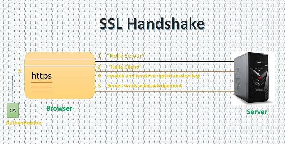 what is ssl handshake