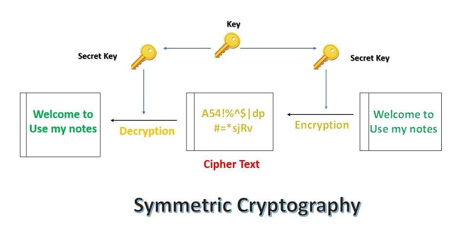 what is symmetric cryptography