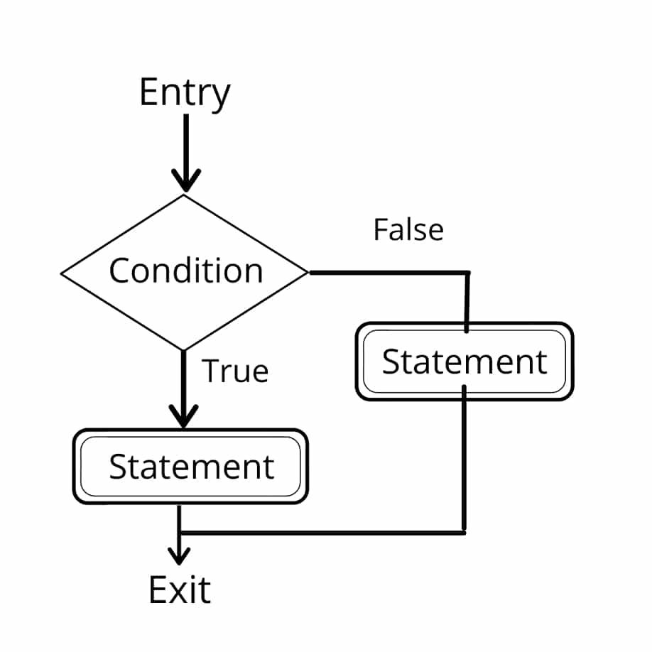 if-else statement