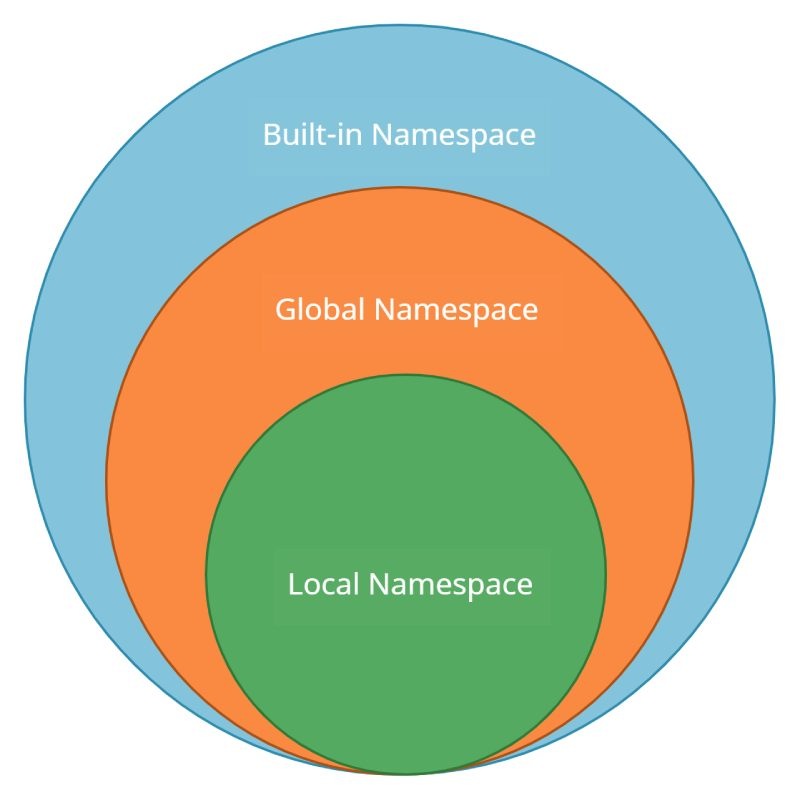 Python Namespace and Scope