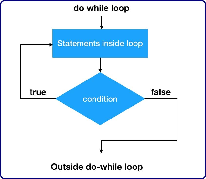 flowchart of do-while loop