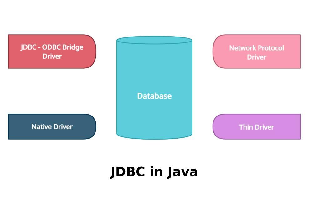 JDBC in Java